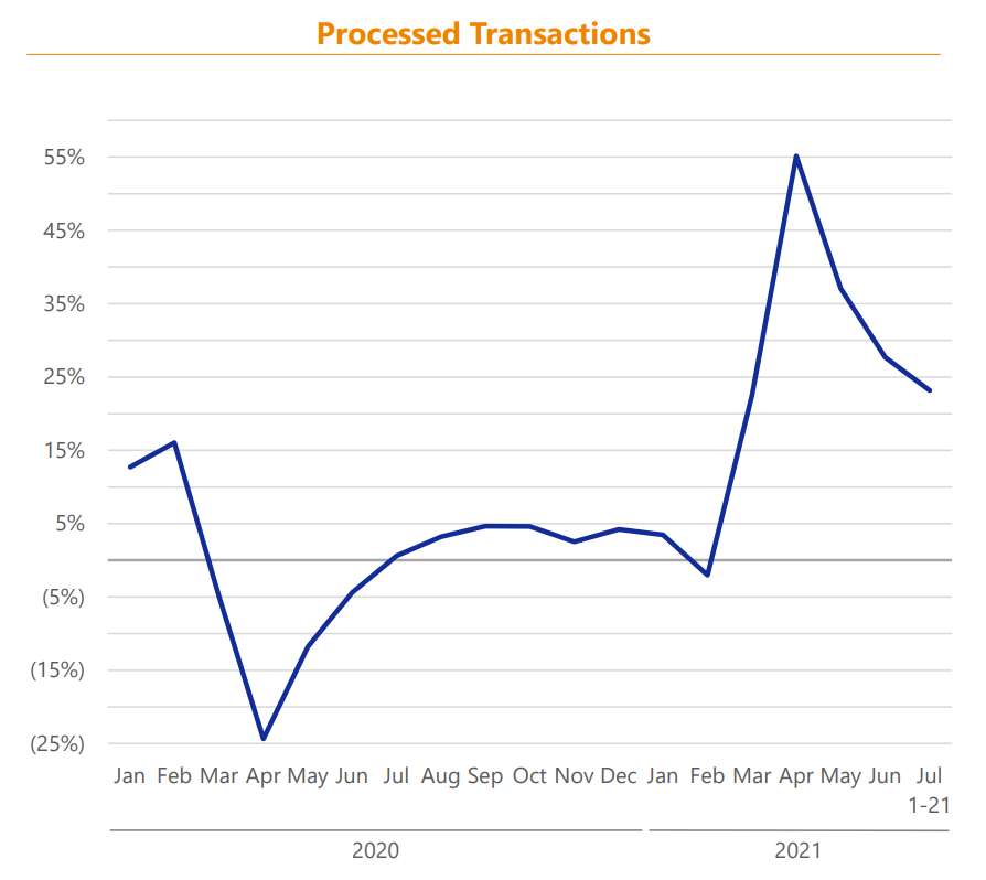 Processed Transactions