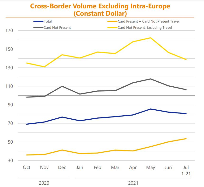 Cross-Border Volumes